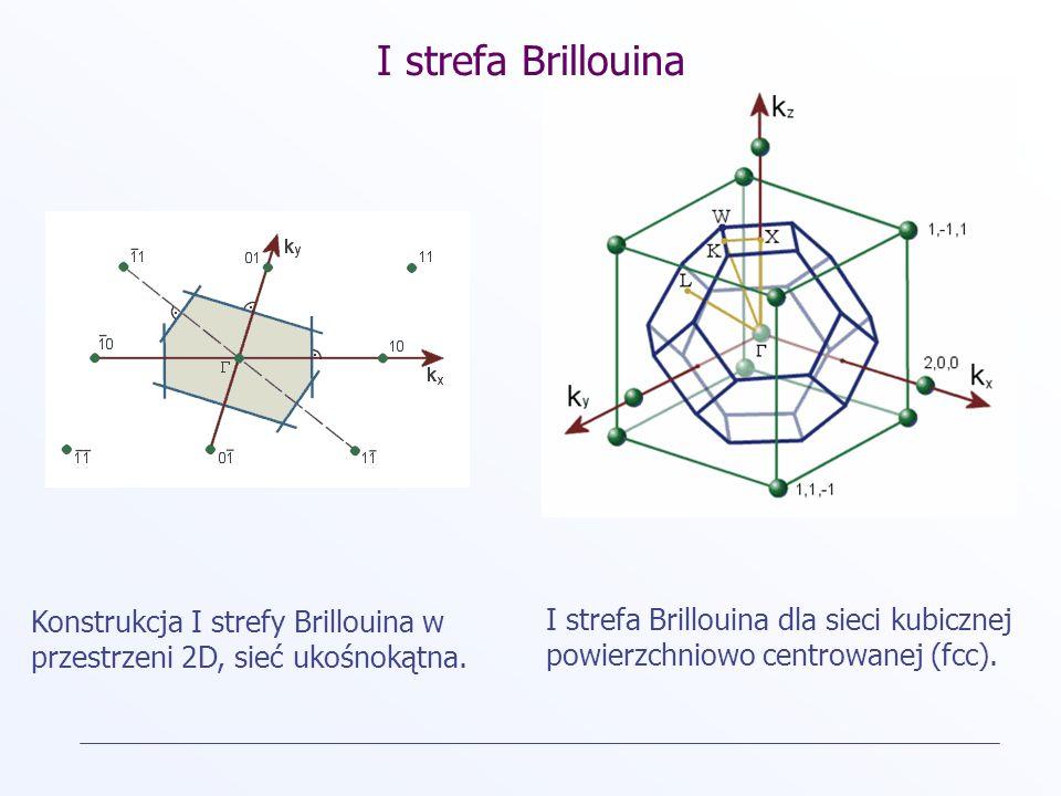 I strefa Brillouina Konstrukcja I strefy Brillouina w przestrzeni 2D, sieć ukośnokątna. I strefa Brillouina dla sieci kubicznej powierzchniowo centrow
