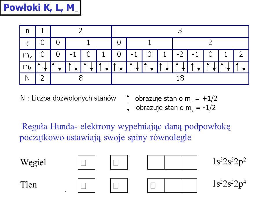Powłoki K, L, M N : Liczba dozwolonych stanów obrazuje stan o m s = +1/2 obrazuje stan o m s = -1/2 1s 2 2s 2 2p 2 1s 2 2s 2 2p 4 Węgiel Tlen Reguła H