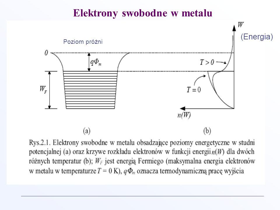 Poziom próżni Elektrony swobodne w metalu (Energia)