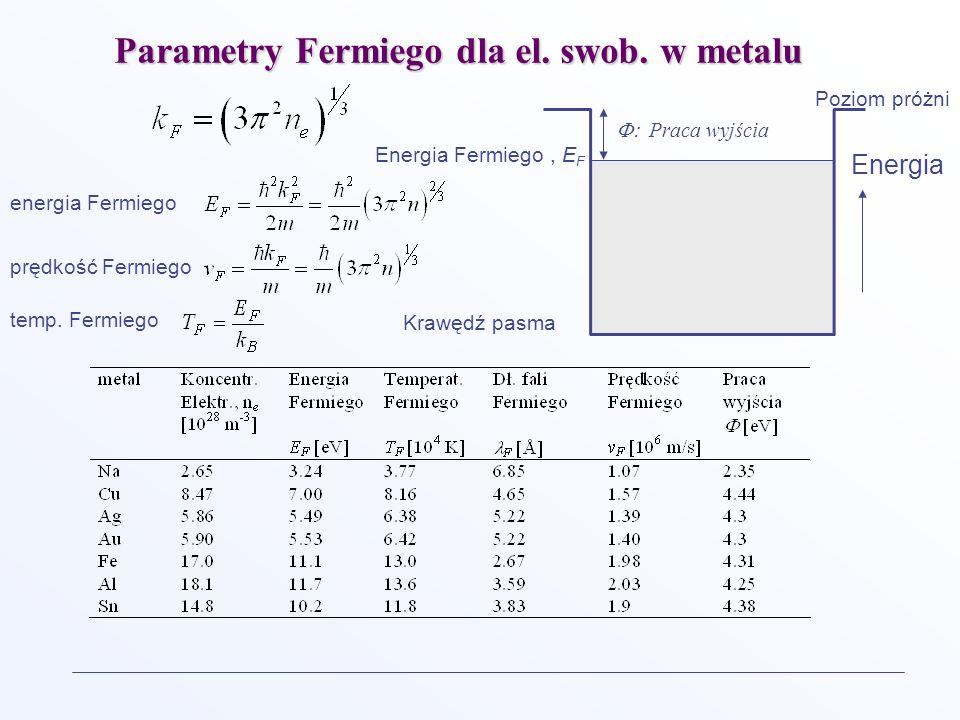 Parametry Fermiego dla el. swob. w metalu Energia Fermiego, E F Praca wyjścia Energia energia Fermiego prędkość Fermiego Poziom próżni Krawędź pasma t