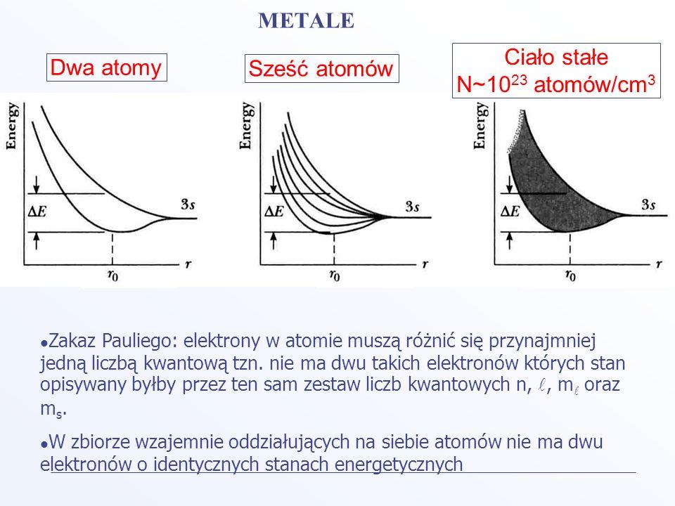 Ciało stałe N~10 23 atomów/cm 3 Dwa atomy Sześć atomów METALE Zakaz Pauliego: elektrony w atomie muszą różnić się przynajmniej jedną liczbą kwantową t