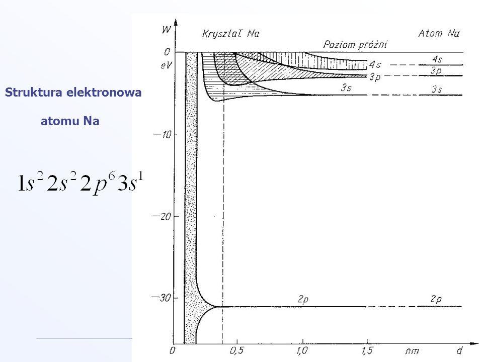 Struktura elektronowa atomu Na