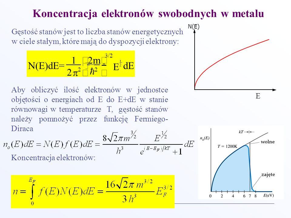 Koncentracja elektronów swobodnych w metalu Gęstość stanów jest to liczba stanów energetycznych w ciele stałym, które mają do dyspozycji elektrony: dE