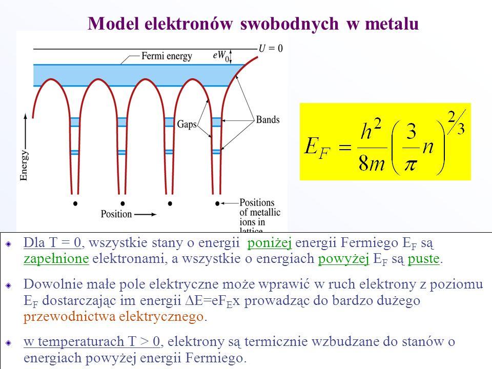 Model elektronów swobodnych w metalu Dla T = 0, wszystkie stany o energii poniżej energii Fermiego E F są zapełnione elektronami, a wszystkie o energi