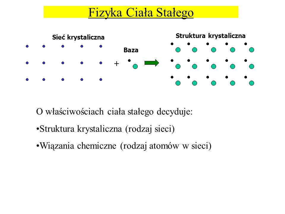 + Sieć krystaliczna Baza Struktura krystaliczna Fizyka Ciała Stałego O właściwościach ciała stałego decyduje: Struktura krystaliczna (rodzaj sieci) Wi