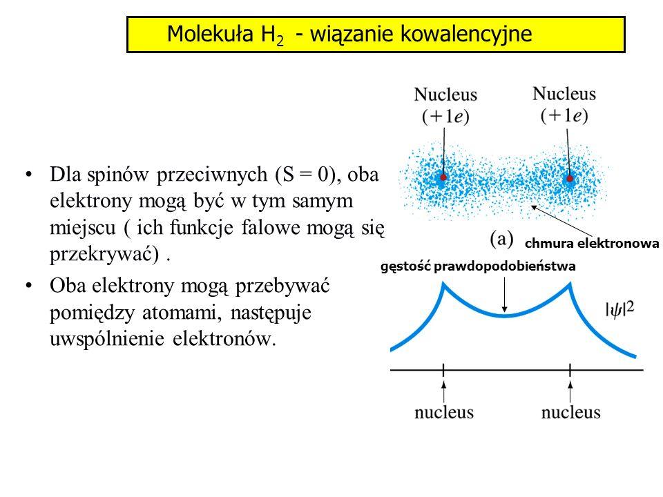 Dla spinów przeciwnych (S = 0), oba elektrony mogą być w tym samym miejscu ( ich funkcje falowe mogą się przekrywać). Oba elektrony mogą przebywać pom