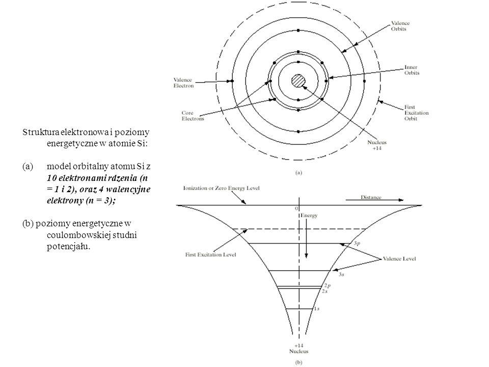 Struktura elektronowa i poziomy energetyczne w atomie Si: (a)model orbitalny atomu Si z 10 elektronami rdzenia (n = 1 i 2), oraz 4 walencyjne elektron