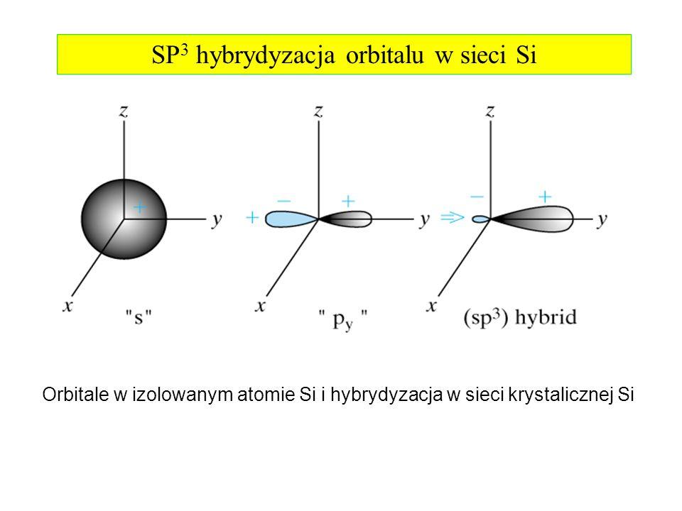 Orbitale w izolowanym atomie Si i hybrydyzacja w sieci krystalicznej Si SP 3 hybrydyzacja orbitalu w sieci Si