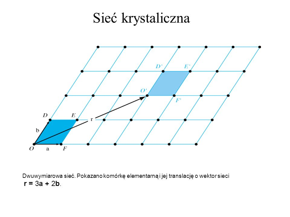 Dwuwymiarowa sieć. Pokazano komórkę elementarną i jej translację o wektor sieci r = 3a + 2b. Sieć krystaliczna