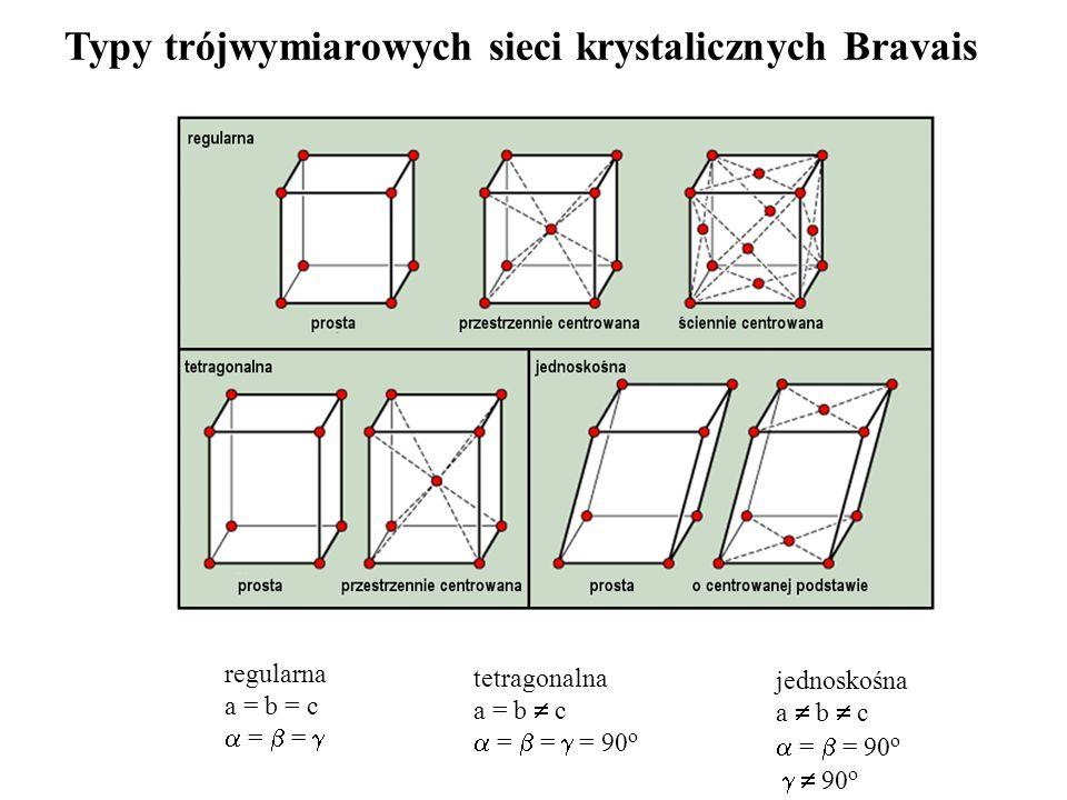Typy trójwymiarowych sieci krystalicznych Bravais regularna a = b = c = = tetragonalna a = b c = = = 90 o jednoskośna a b c = = 90 o 90 o