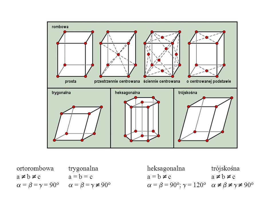 + Sieć krystaliczna Baza Struktura krystaliczna Fizyka Ciała Stałego O właściwościach ciała stałego decyduje: Struktura krystaliczna (rodzaj sieci) Wiązania chemiczne (rodzaj atomów w sieci)