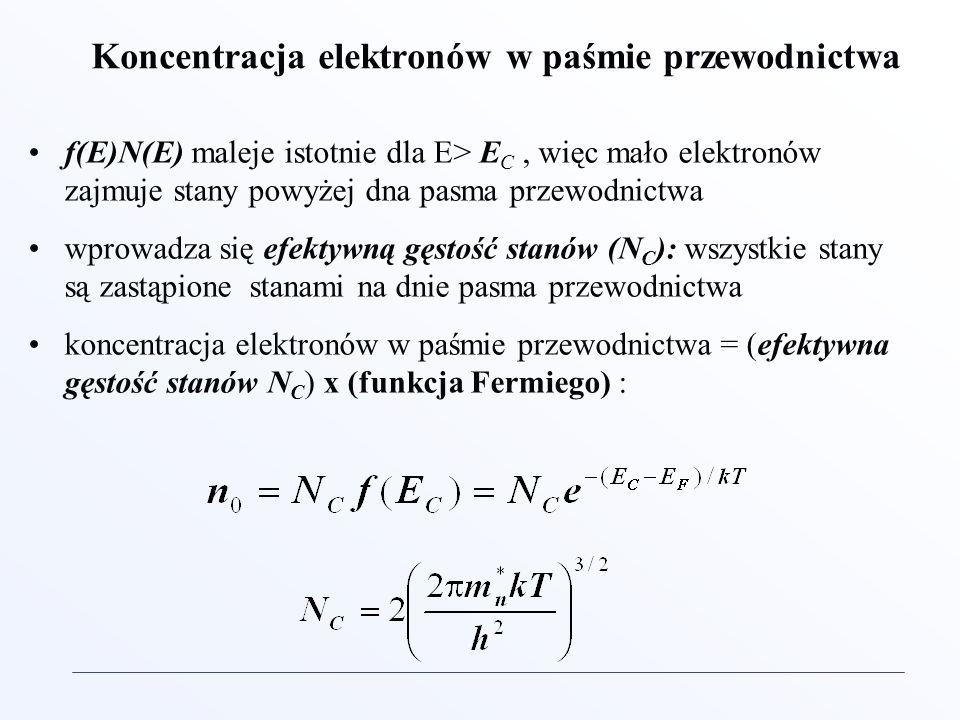 Koncentracja elektronów w paśmie przewodnictwa f(E)N(E) maleje istotnie dla E> E C, więc mało elektronów zajmuje stany powyżej dna pasma przewodnictwa