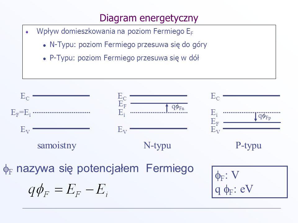 Diagram energetyczny Wpływ domieszkowania na poziom Fermiego E F N-Typu: poziom Fermiego przesuwa się do góry P-Typu: poziom Fermiego przesuwa się w d