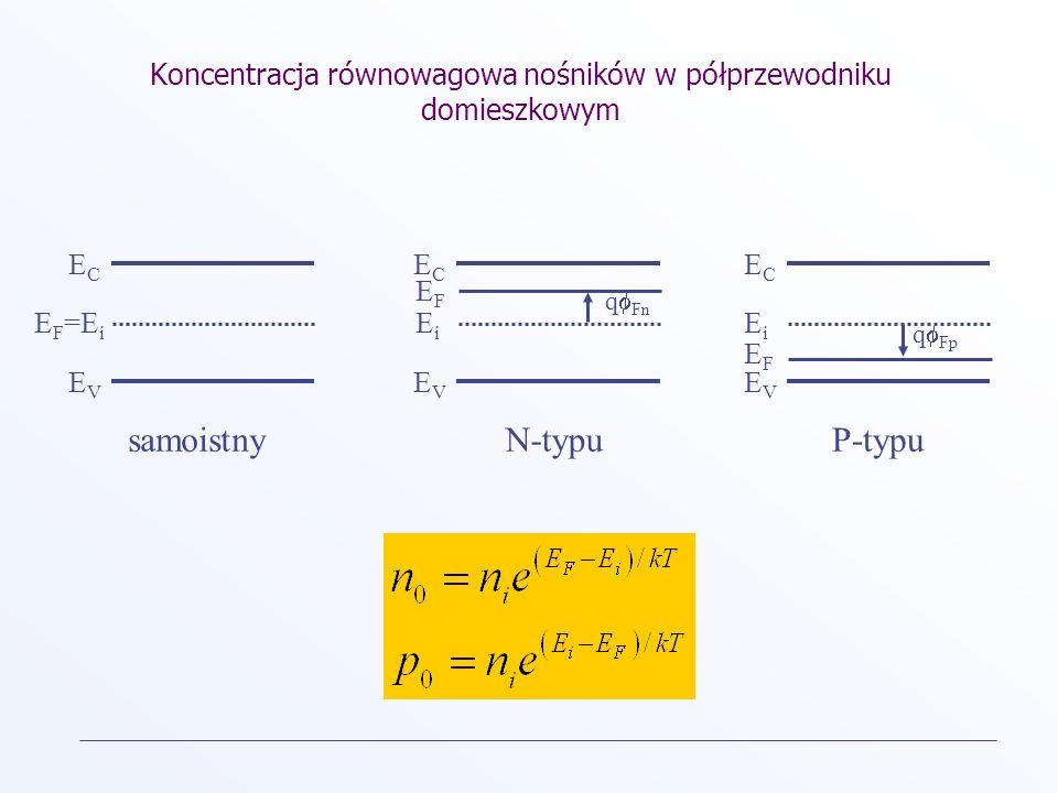 Koncentracja równowagowa nośników w półprzewodniku domieszkowym ECEC E F =E i EVEV ECEC EiEi EVEV ECEC EiEi EVEV samoistny EFEF EFEF N-typuP-typu q Fn