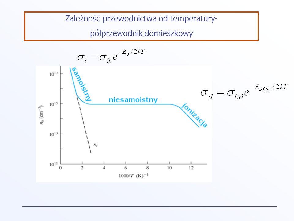 Zależność przewodnictwa od temperatury- półprzewodnik domieszkowy
