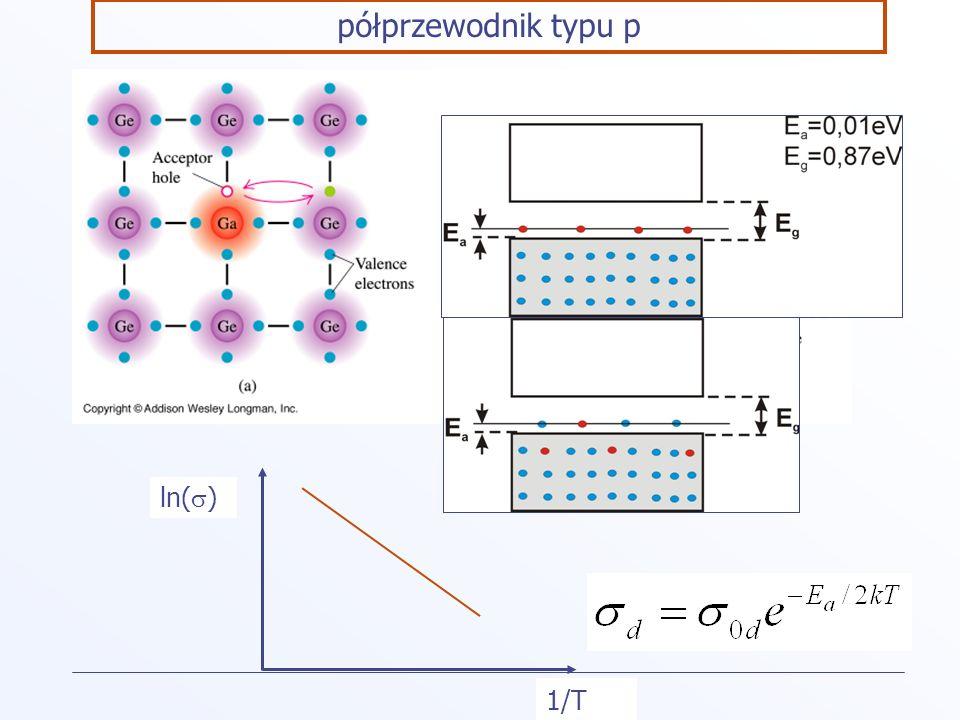 półprzewodnik typu p 1/T ln( )