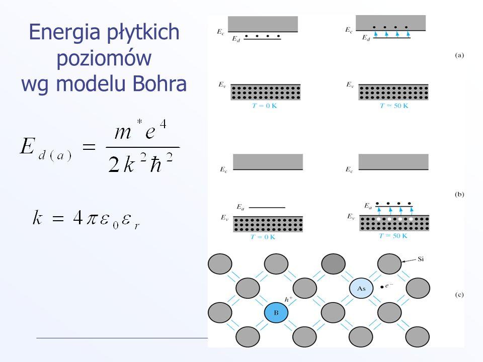 Energia płytkich poziomów wg modelu Bohra