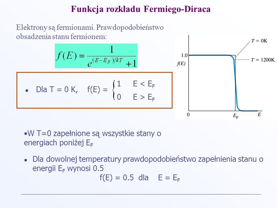 Funkcja rozkładu Fermiego-Diraca Dla T = 0 K, f(E) = 1 E < E F 0 E > E F W T=0 zapełnione są wszystkie stany o energiach poniżej E F Dla dowolnej temp
