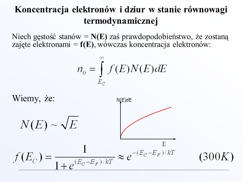 Koncentracja elektronów i dziur w stanie równowagi termodynamicznej Niech gęstość stanów = N(E) zaś prawdopodobieństwo, że zostaną zajęte elektronami