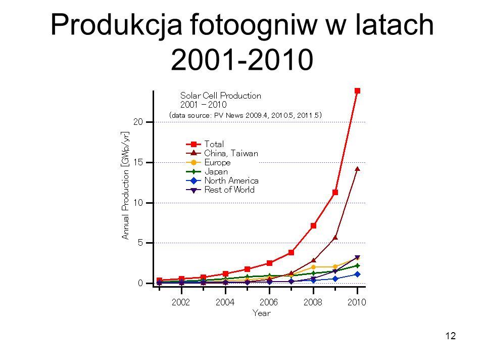 Produkcja fotoogniw w latach 2001-2010 12