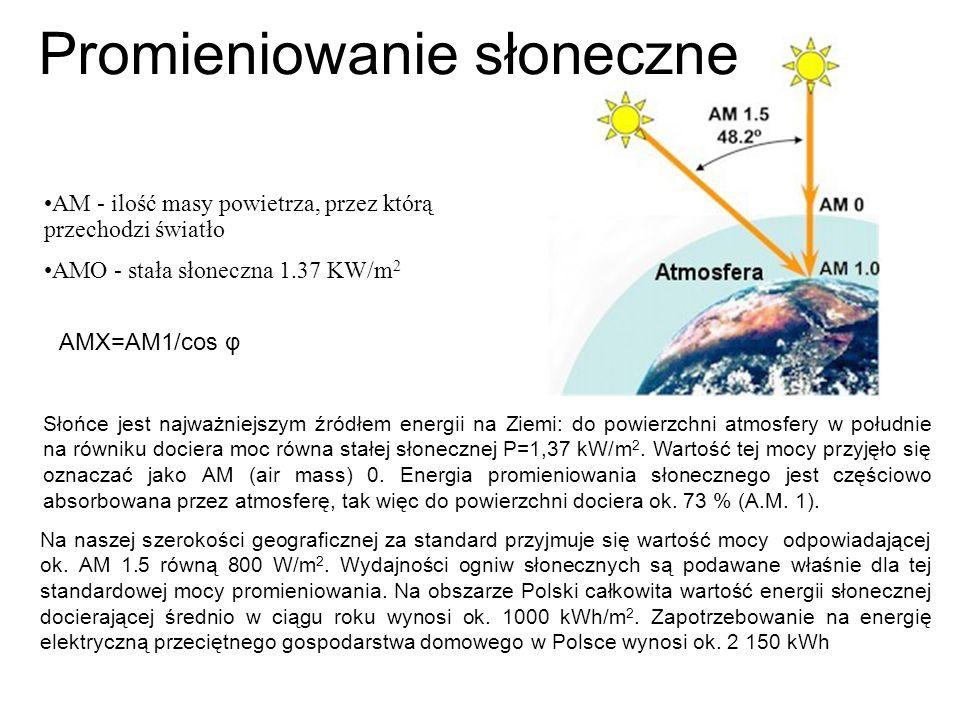 Słońce jest najważniejszym źródłem energii na Ziemi: do powierzchni atmosfery w południe na równiku dociera moc równa stałej słonecznej P=1,37 kW/m 2.