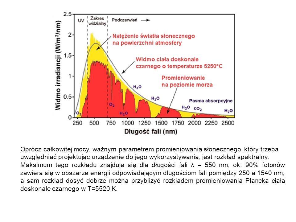 Oprócz całkowitej mocy, ważnym parametrem promieniowania słonecznego, który trzeba uwzględniać projektując urządzenie do jego wykorzystywania, jest ro