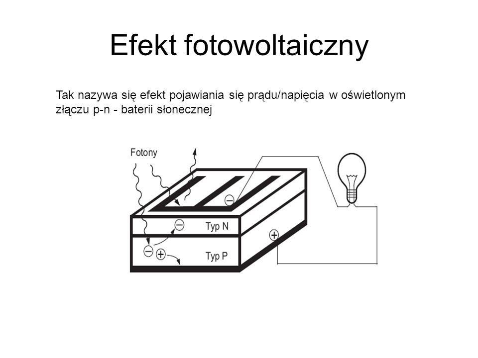 Efekt fotowoltaiczny Tak nazywa się efekt pojawiania się prądu/napięcia w oświetlonym złączu p-n - baterii słonecznej