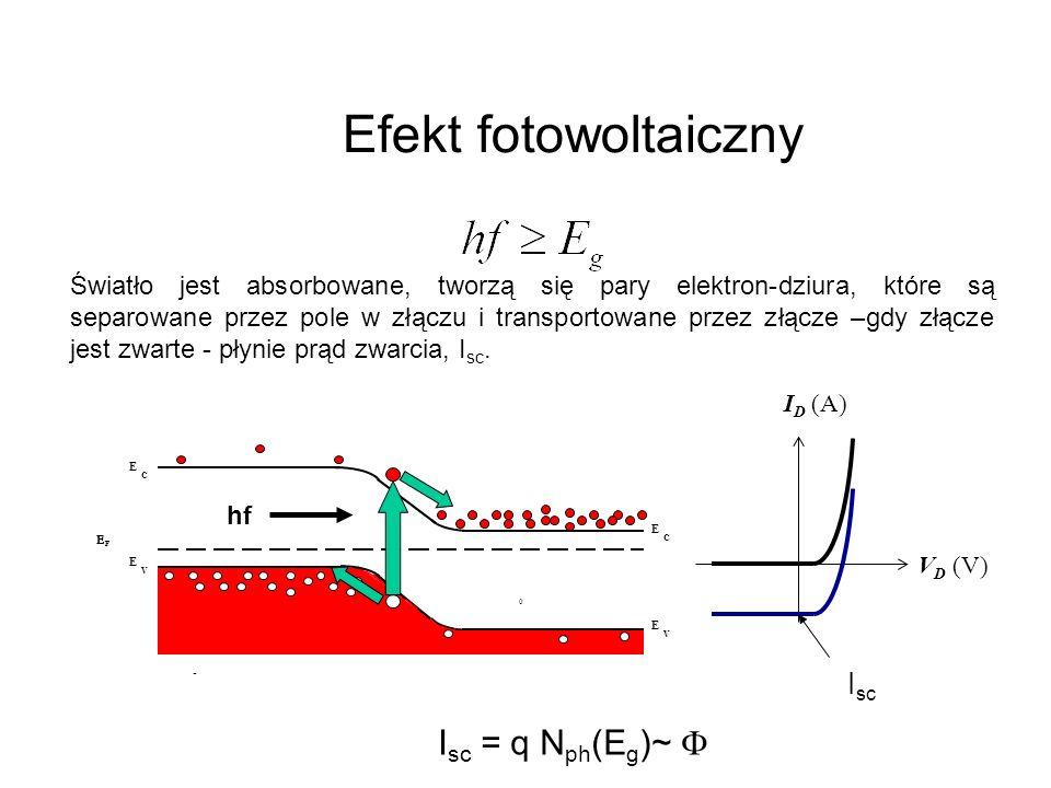 Światło jest absorbowane, tworzą się pary elektron-dziura, które są separowane przez pole w złączu i transportowane przez złącze –gdy złącze jest zwar