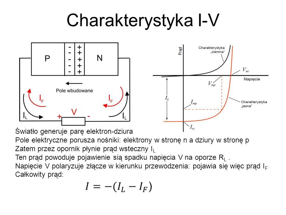 Charakterystyka I-V Światło generuje parę elektron-dziura Pole elektryczne porusza nośniki: elektrony w stronę n a dziury w stronę p Zatem przez oporn