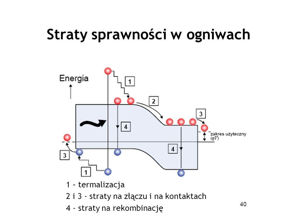 40 1 – termalizacja 2 i 3 - straty na złączu i na kontaktach 4 - straty na rekombinację Straty sprawności w ogniwach
