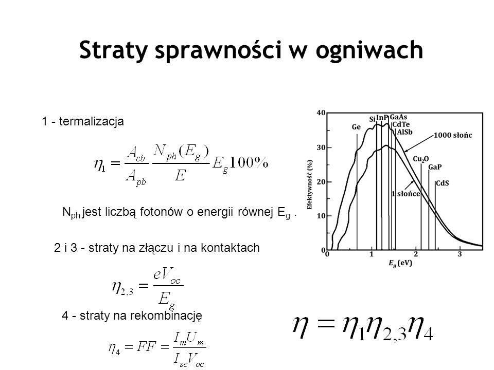 N ph jest liczbą fotonów o energii równej E g. Straty sprawności w ogniwach 1 - termalizacja 2 i 3 - straty na złączu i na kontaktach 4 - straty na re