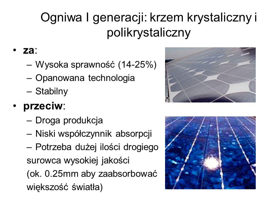 Ogniwa I generacji: krzem krystaliczny i polikrystaliczny za: –Wysoka sprawność (14-25%) –Opanowana technologia –Stabilny przeciw: –Droga produkcja –N