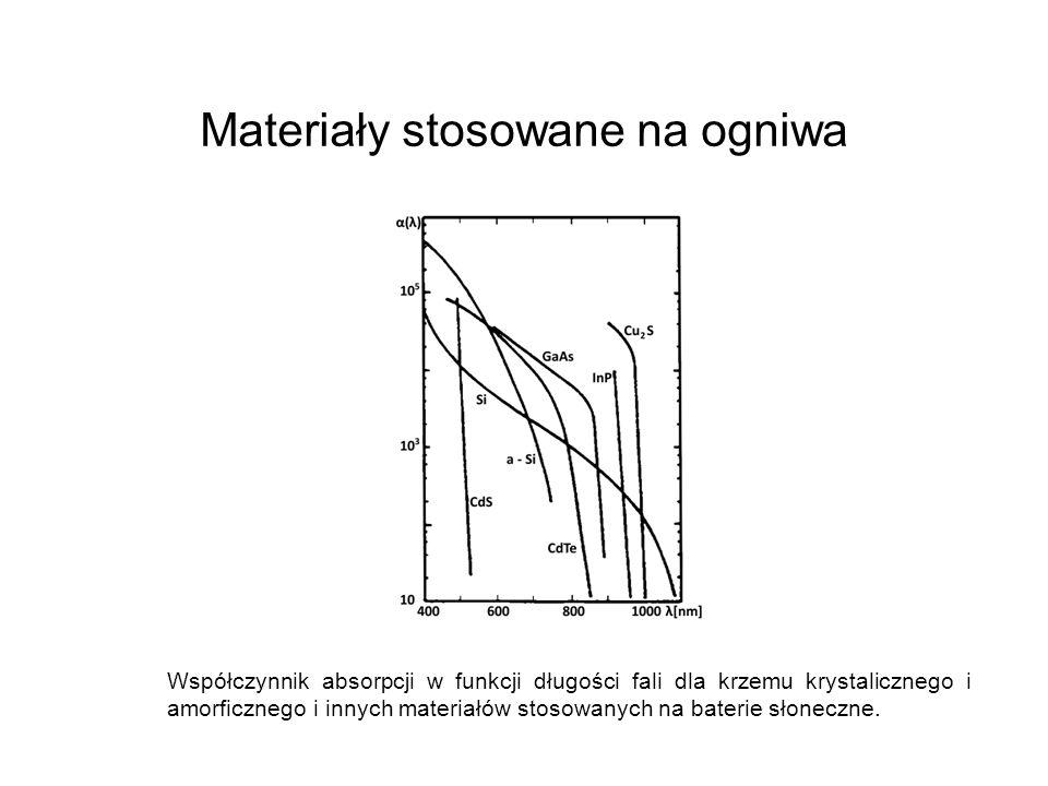 Współczynnik absorpcji w funkcji długości fali dla krzemu krystalicznego i amorficznego i innych materiałów stosowanych na baterie słoneczne. Materiał