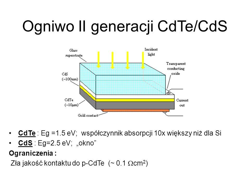 Ogniwo II generacji CdTe/CdS CdTe : Eg =1.5 eV; współczynnik absorpcji 10x większy niż dla Si CdS : Eg=2.5 eV; okno Ograniczenia : Zła jakość kontaktu