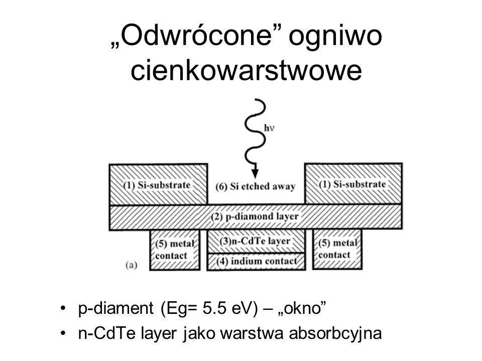 Odwrócone ogniwo cienkowarstwowe p-diament (Eg= 5.5 eV) – okno n-CdTe layer jako warstwa absorbcyjna