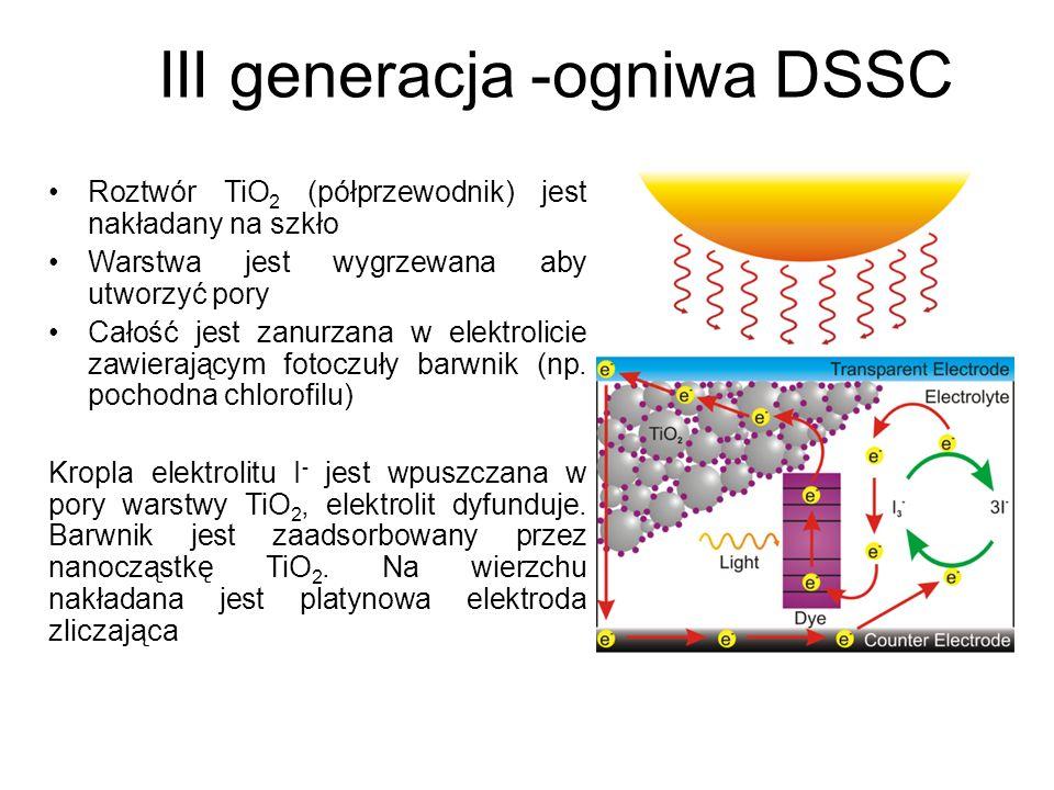 III generacja -ogniwa DSSC Roztwór TiO 2 (półprzewodnik) jest nakładany na szkło Warstwa jest wygrzewana aby utworzyć pory Całość jest zanurzana w ele