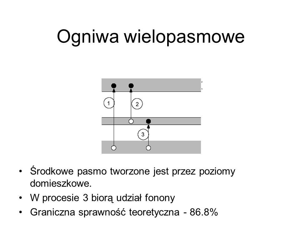 Ogniwa wielopasmowe Środkowe pasmo tworzone jest przez poziomy domieszkowe. W procesie 3 biorą udział fonony Graniczna sprawność teoretyczna - 86.8%