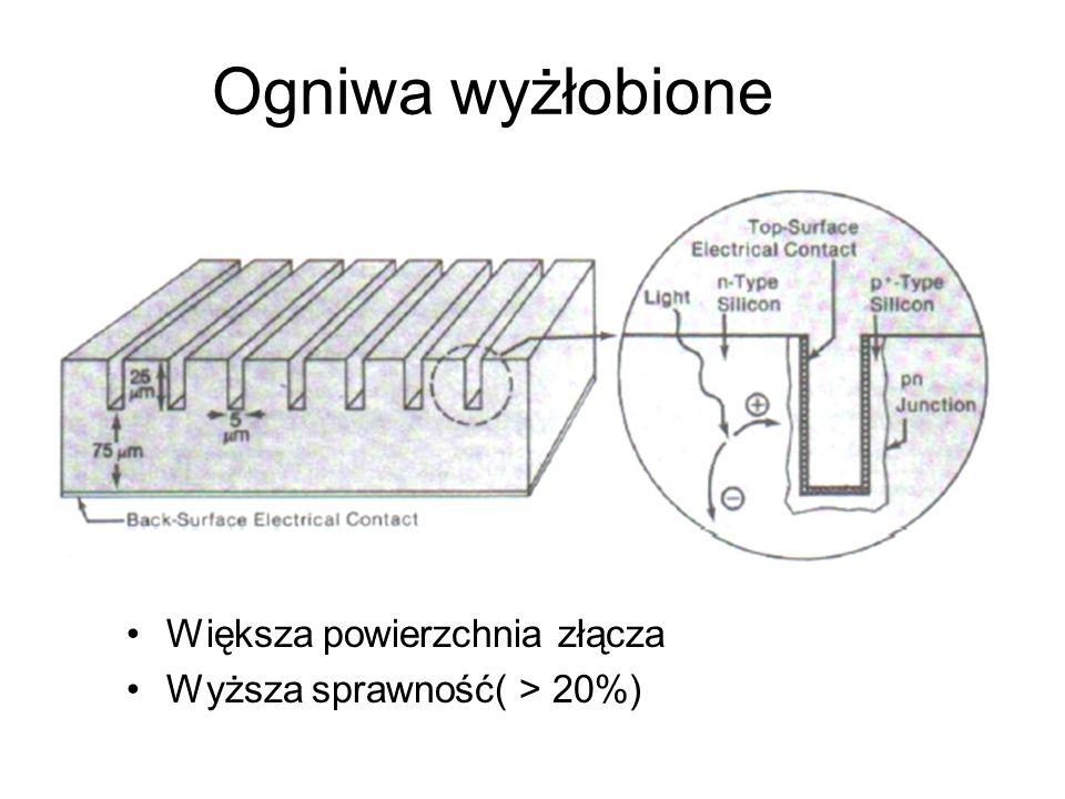 Ogniwa wyżłobione Większa powierzchnia złącza Wyższa sprawność( > 20%)
