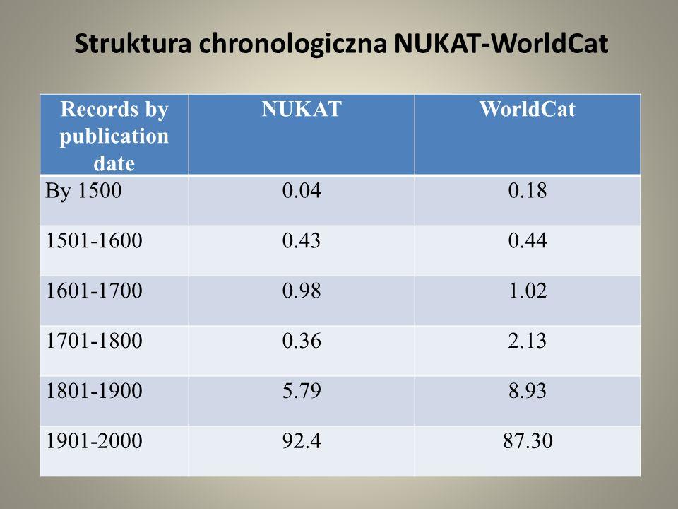 Struktura chronologiczna NUKAT-WorldCat Records by publication date NUKATWorldCat By 15000.040.18 1501-16000.430.44 1601-17000.981.02 1701-18000.362.13 1801-19005.798.93 1901-200092.487.30