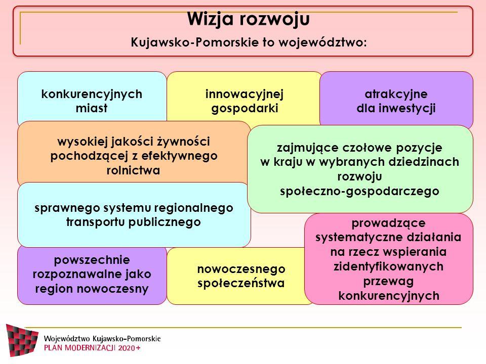 Wizja rozwoju Kujawsko-Pomorskie to województwo: powszechnie rozpoznawalne jako region nowoczesny nowoczesnego społeczeństwa konkurencyjnych miast pro