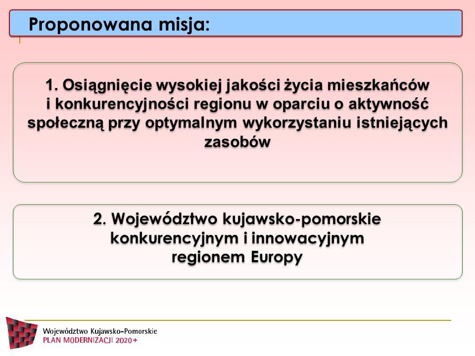2. Województwo kujawsko-pomorskie konkurencyjnym i innowacyjnym regionem Europy 1. Osiągnięcie wysokiej jakości życia mieszkańców i konkurencyjności r