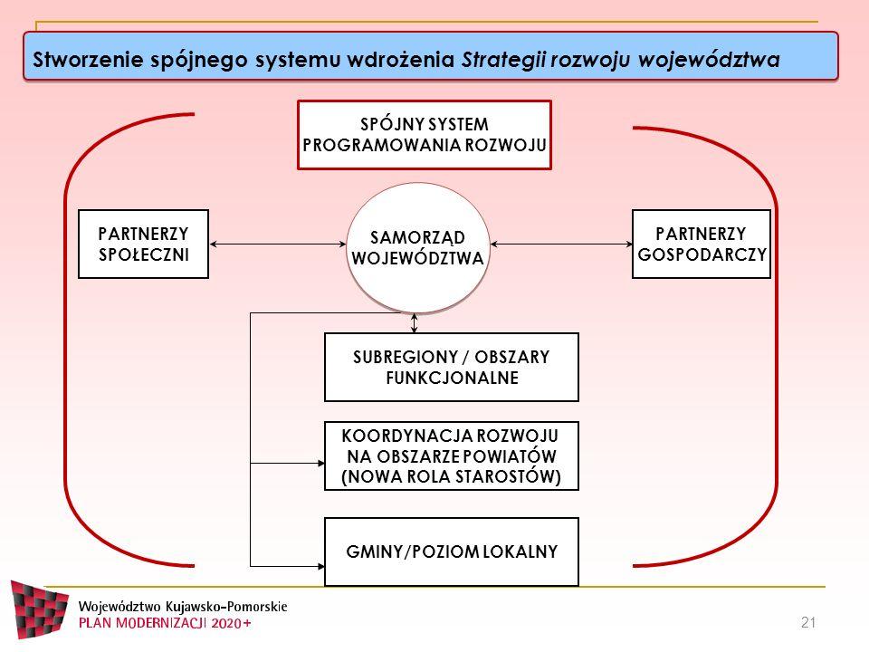 Stworzenie spójnego systemu wdrożenia Strategii rozwoju województwa 21 SAMORZĄD WOJEWÓDZTWA SAMORZĄD WOJEWÓDZTWA PARTNERZY SPOŁECZNI PARTNERZY GOSPODA