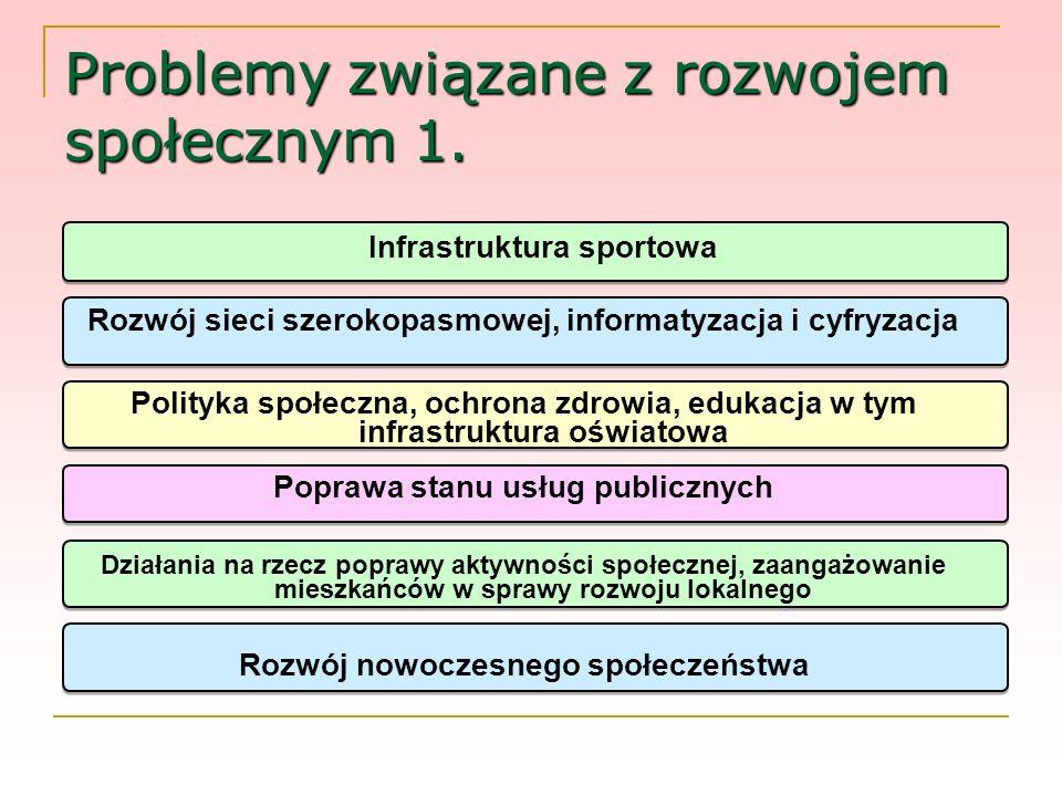 Problemy związane z rozwojem społecznym 1. Infrastruktura sportowa Rozwój sieci szerokopasmowej, informatyzacja i cyfryzacja Polityka społeczna, ochro