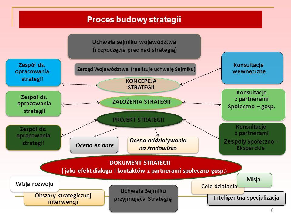 8 Uchwała sejmiku województwa (rozpoczęcie prac nad strategią) Zarząd Województwa (realizuje uchwałę Sejmiku) Zespół ds. opracowania strategii Zespół