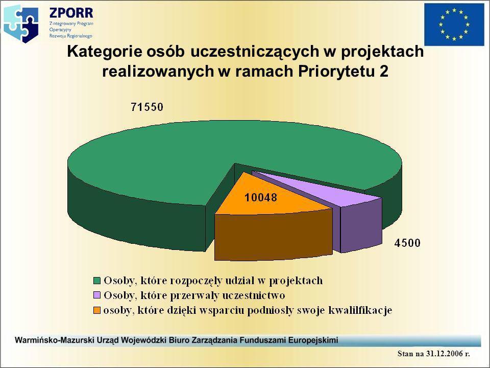 Kategorie osób uczestniczących w projektach realizowanych w ramach Priorytetu 2 Stan na 31.12.2006 r.