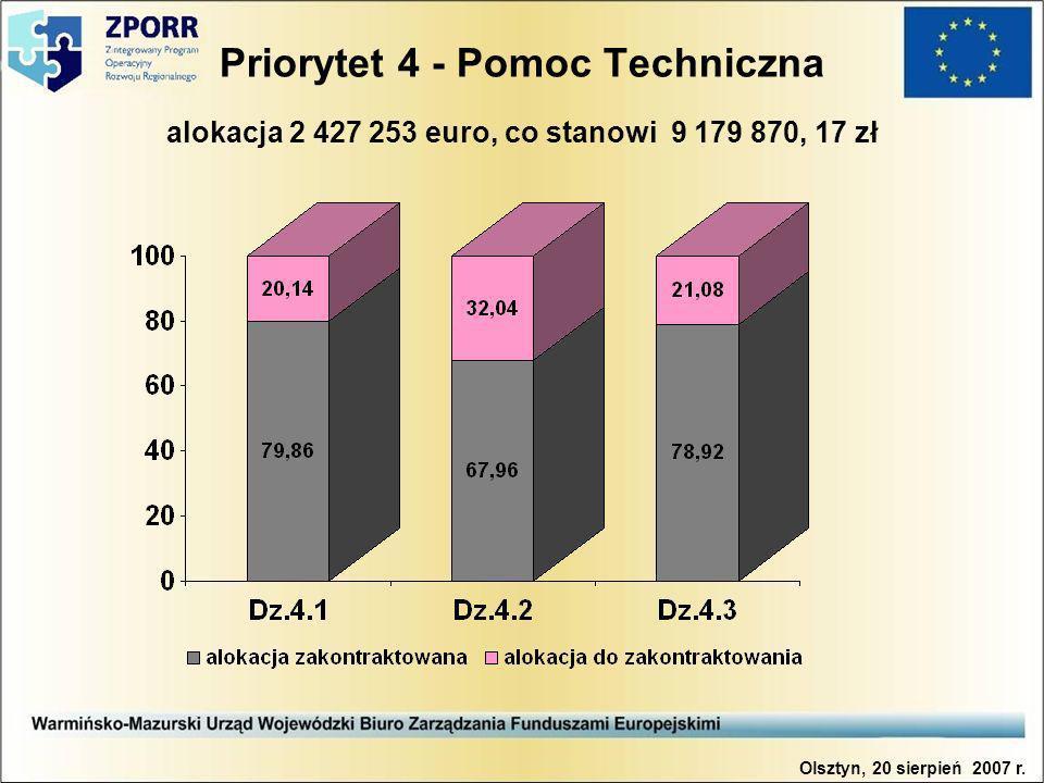 Priorytet 4 - Pomoc Techniczna alokacja 2 427 253 euro, co stanowi 9 179 870, 17 zł Olsztyn, 20 sierpień 2007 r.
