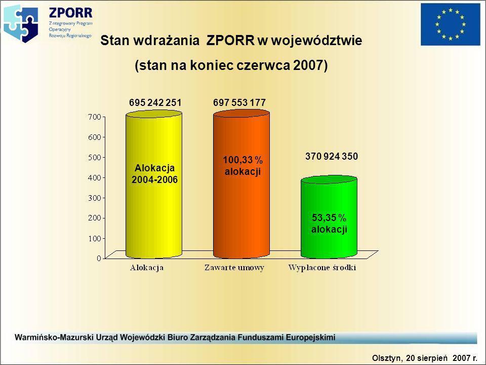 Stan wdrażania ZPORR w województwie (stan na koniec czerwca 2007) 695 242 251697 553 177 370 924 350 Alokacja 2004-2006 100,33 % alokacji 53,35 % alokacji Olsztyn, 20 sierpień 2007 r.