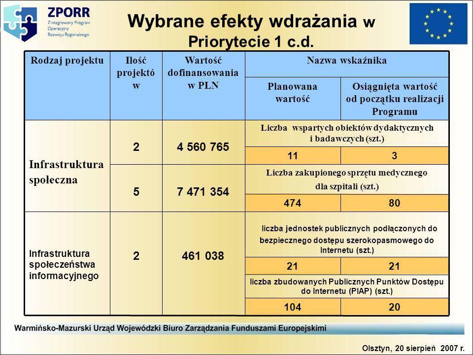 Wybrane efekty wdrażania w Priorytecie 1 c.d.