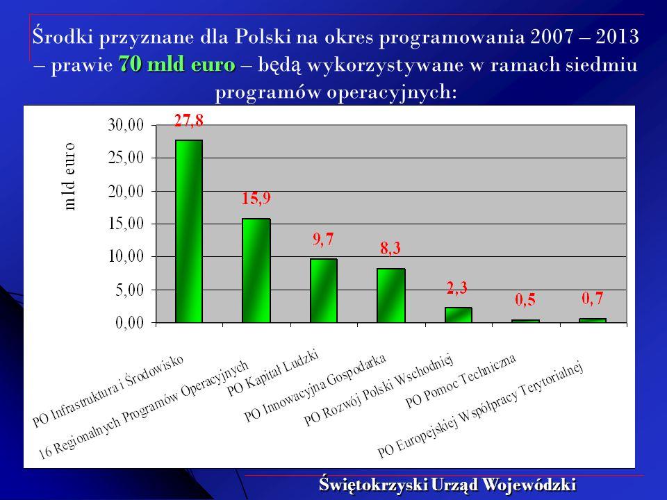 70 mld euro Ś rodki przyznane dla Polski na okres programowania 2007 – 2013 – prawie 70 mld euro – b ę d ą wykorzystywane w ramach siedmiu programów operacyjnych: