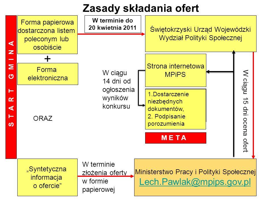 Świętokrzyski Urząd Wojewódzki Wydział Polityki Społecznej Forma papierowa dostarczona listem poleconym lub osobiście Ministerstwo Pracy i Polityki Sp